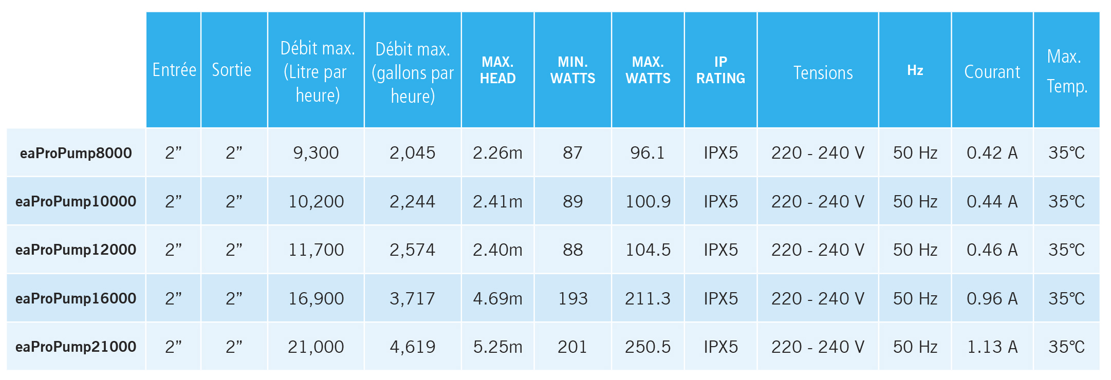 Comparaison des Pro Pump